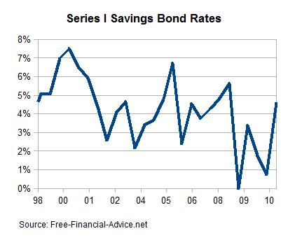 Series I Savings Bond Rates, 2010-2014