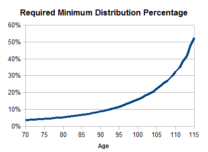 Some insight into required minimum distributions rmds